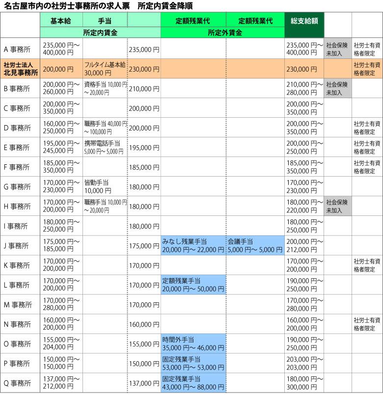 名古屋市内の社労士事務所の求人票 所定内賃金降順